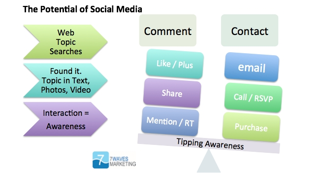 The Potential of Social Media 2012 - Seven Waves Marketing